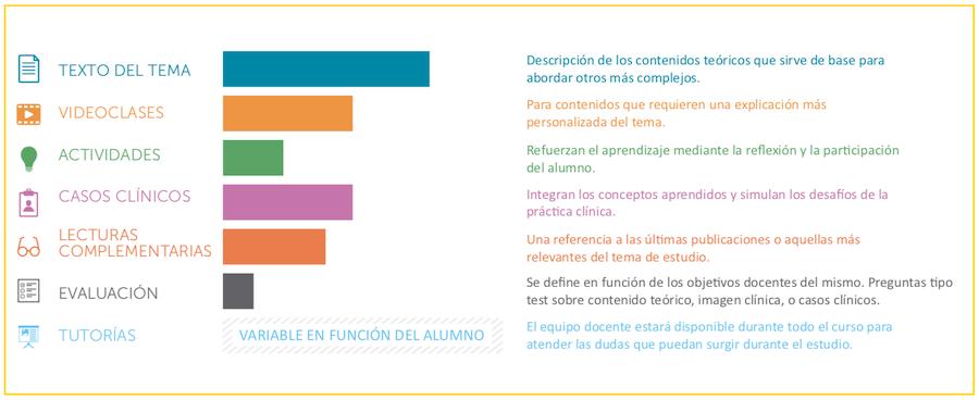 Experto Universitario en Patología Vital Urgente de la SEMES