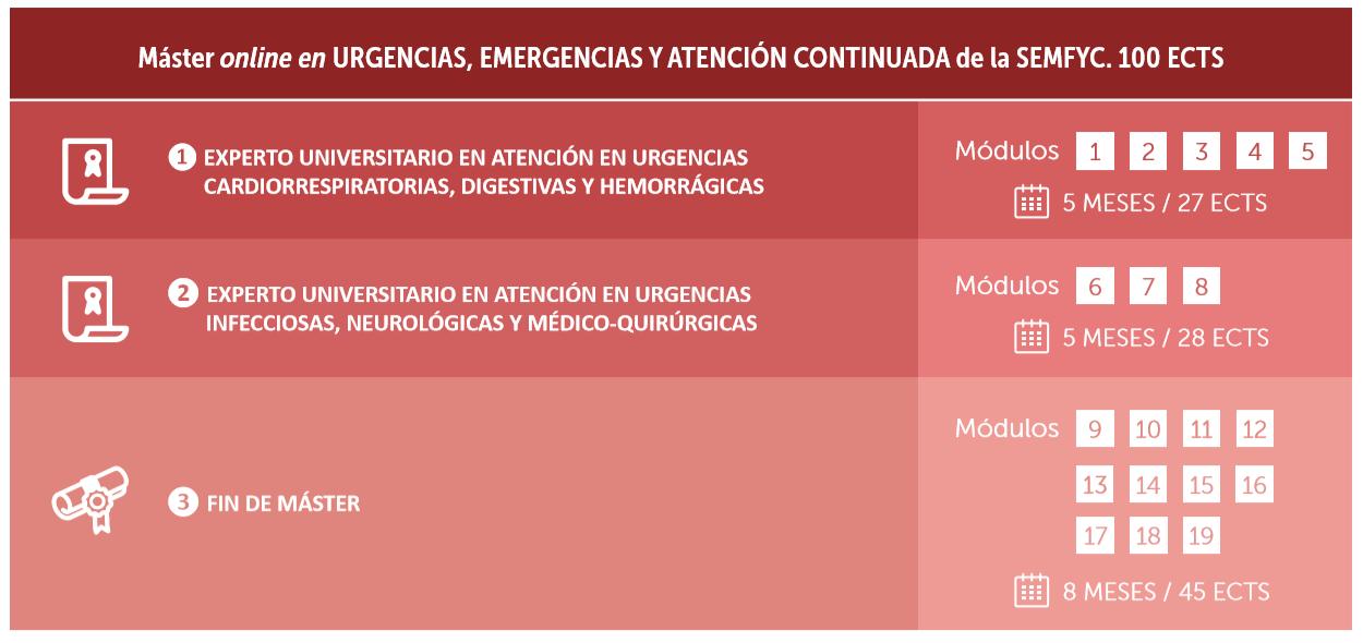 Máster Online en Urgencias, Emergencias y Atención Continuada de la semFYC