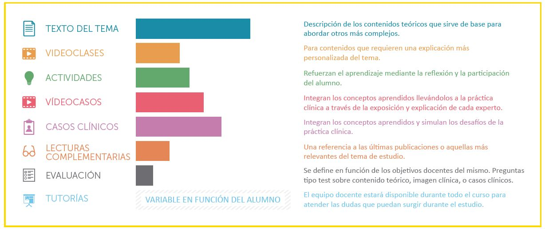 Metodología Experto Universitario en Evaluación e Intervención en Problemas de Aprendizaje y Conducta en Niños y Adolescentes